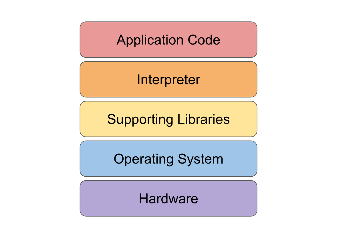 Tiers of Software